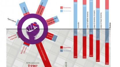 """Infographie """"Femmes - hommes: labeur et l'argent de labeur"""""""