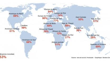 Pénétration de l'accès à Internet par régions du monde.