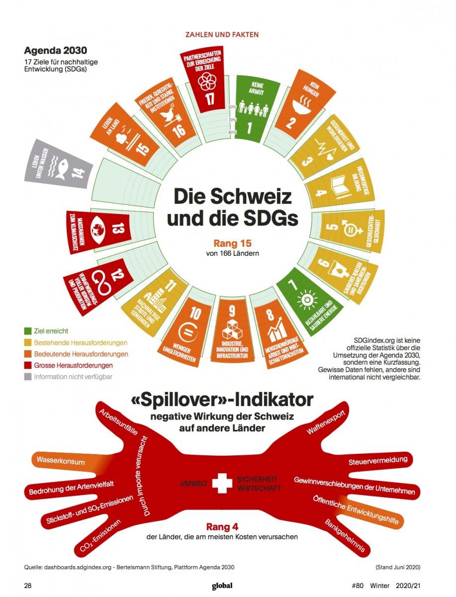 Die Schweiz und die SDGs