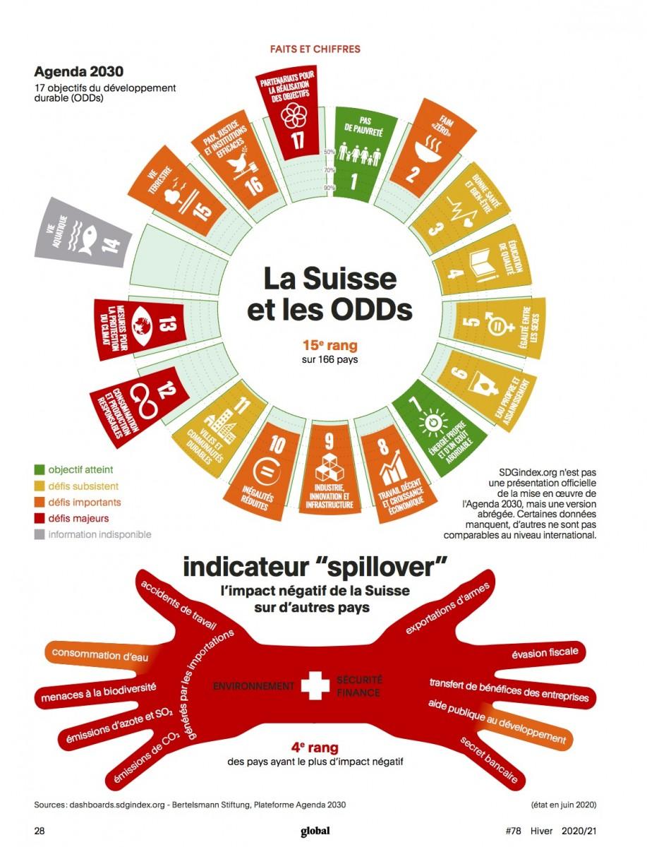 La Suisse et les ODDs